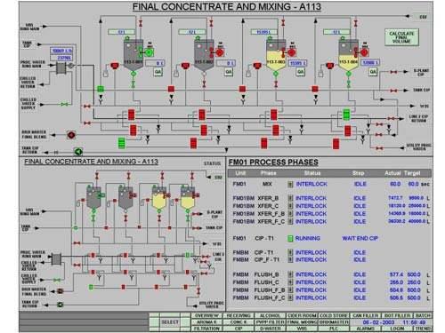 Monitoring production at Appletiser using the Wonderware suite.