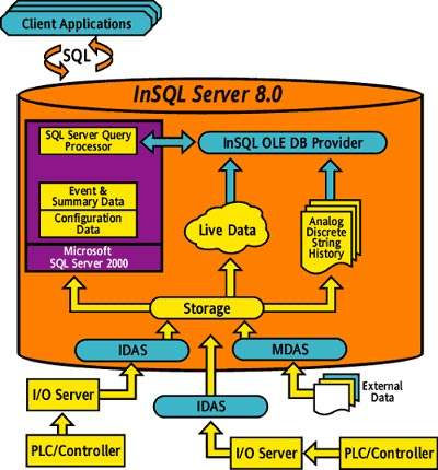 The InSQL server receives data from across the plant.
