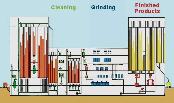 Process outline of fourth-generation milling system.