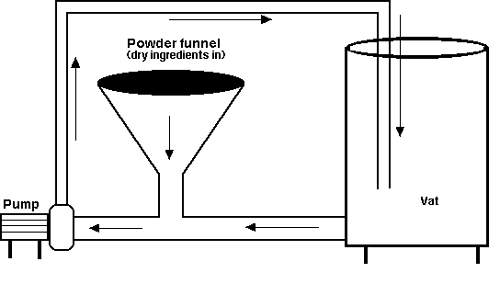 Simple hopper device for incorporating dry ingredients into recirculating liquids.