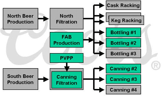 Coors plan for the reorganisation of production lines at Burton.
