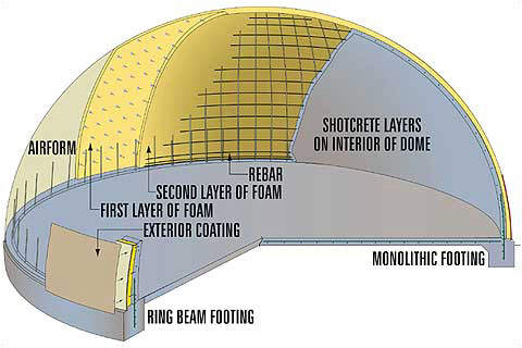 Diagram of the dome's structure, showing layers used in construction.