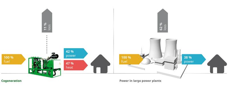 fewer emissions
