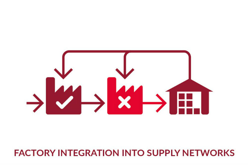 Factory integration graphic
