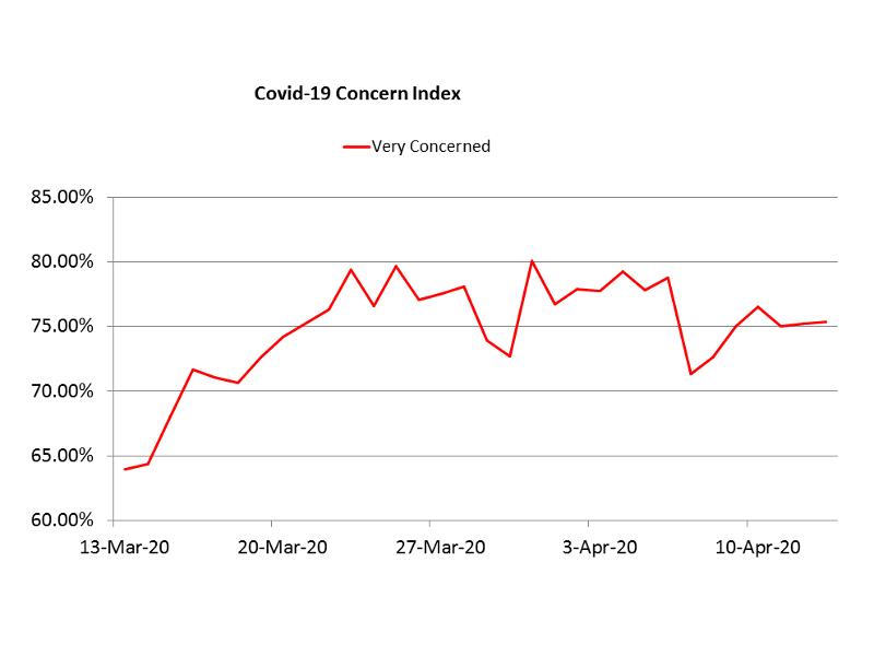 COVID-19 spread concern index