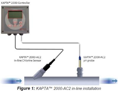 KAPTA 2000-AC2
