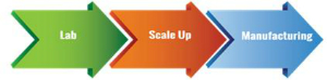 Propharma Australia is currently working on 'scale up' development of various products.