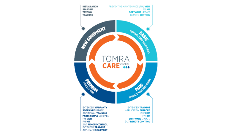 TOMRA Care maintenance