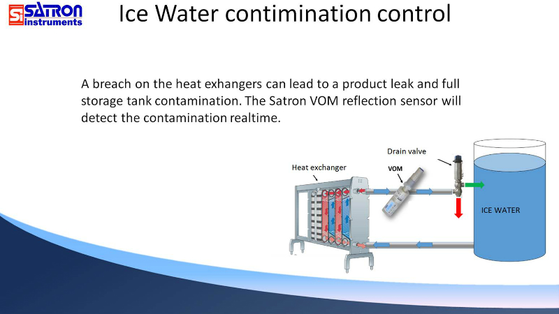 Heat Exchanger Ice Contamination Control